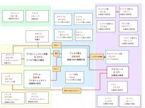 鈴蘭人物相関図201601.001
