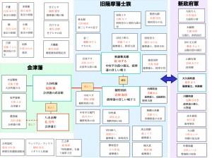 桜華人物相関図20160718.001